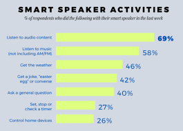 pandora smart speaker listening up % motivating new edison  the new survey is based on interviews 444 u s adults who have owned a voice activated smart speaker for at least one month among those device owners