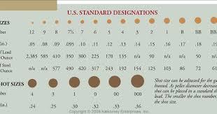 Shotgun Shot Size Chart Uk Bedowntowndaytona Com