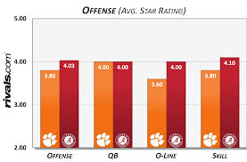 Clemson Vs Alabama Depth Chart Statistical Analysis
