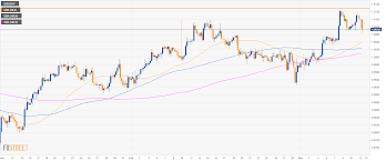 Chart Chf Usd Usd Chf Technical Analysis Greenback Weakening Against The
