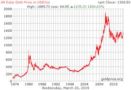 Gold Price History Chart Gold Price Chart Today Usa Www Bedowntowndaytona Com