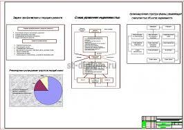 Анализ и разработка инвестиционных мероприятий по повышению  5 Управленческий раздел
