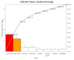 Pareto Chart Asq Quality Tool Usage At Asq World 2017