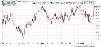 Verizon Share Price Chart Verizon Vz Shares Are Poised For A Fall And This Options