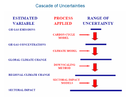 Flow Chart Of Causes Of Global Warming The Enhanced Greenhouse Effect Global Warming Ozcoasts