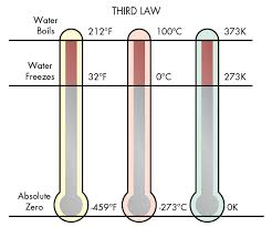 An Engineering Refresher: The Laws of Thermodynamics | Machine Design