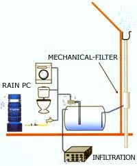 save rain water essay in tamil tamil katturai in rain water essay on rain water harvesting for children and students popular