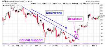 Alibaba Stock Chart The Baba Stock Nyse Baba Chart Is Raining With Bullish