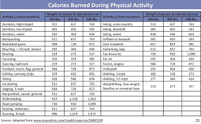 43 Hand Picked Calories Per Hour Exercise Chart