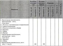 Методика анализа дебиторской и кредиторской задолженностей по  Анализ объема состава структуры и динамики кредиторской задолженности