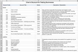 Chart Of Accounts For Bookkeeping Business Bookkeeping Tips 15 Ways To Keep Clean Business Records