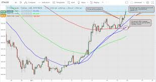 Ethereum Price Analysis For April 19th 2018 Still Rising