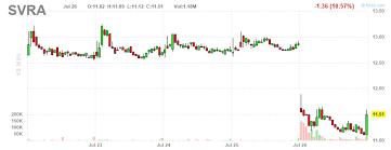 Svra Stock Chart Savara Buy The Secondary Savara Inc Nasdaq Svra