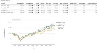 Discovering Value In The Top 3 Reit Etfs 1 1 Deep Value