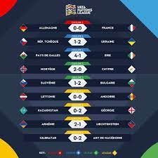 برشلونة نيوز - نتائج مباريات اليوم من دوري الأمم الأوروبية 👇