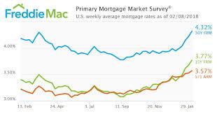 Freddie Mac Mortgage Rates Hit Highest Level Since December