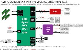 Pcie Speed Chart Amd Ryzen 3000 New Block Diagram About Pcie 4 0 On Matisse