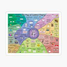 The Map of Control Theory by Brian Douglas | Redbubble | Control theory,  Map, Control