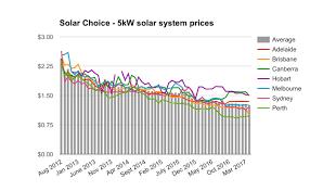 solar installation cost. Delighful Solar 5kW Solar System Prices Intended Solar Installation Cost H