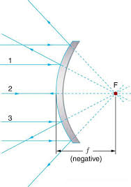 Parallel Beam Of Light Definition Image Formation By Mirrors Physics