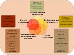 ЭУП Секторы информационного рынка