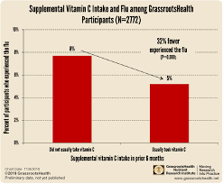 Vitamin C Comparison Chart Does Supplemental Vitamin C Intake Have An Effect On The Flu