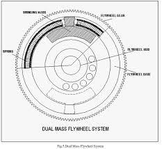 Design And Development Of Dual Mass Flywheel System Open