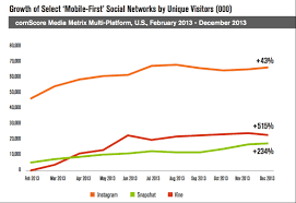 On Social Media Networks The Mobile Desktop Tipping Point