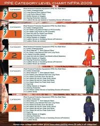 Arc Flash Clothing Rating Chart 2009 Nfpa 70e Ppe Category Level Chart Arc Flash Safety