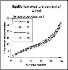 Equilibrium Moisture Content Chart Jaic 1994 Volume 33 Number 2 Article 11 Pp 199 To 210