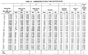 Ansi Thread Chart Heavy Slotted Nut Size Data Chart Per Asme 18 2 2