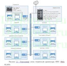 Разработка комплексной защиты информации в телекоммуникационной  Получите бесплатно демо версию