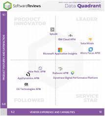 Application Performance Management Softwarereviews