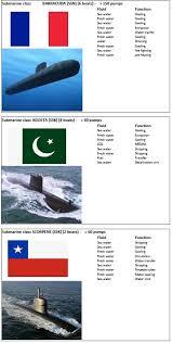 Us Submarine Classes Chart Submarine Ship Pumps