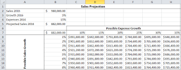 Calculate Multiple Results In Excel By Using A Data Table
