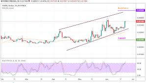 Tron Chart Tron Trx Usd Bulls Are Struggling To Take Over The Market