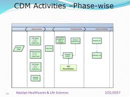 Clinical Data Management Flow Chart Clinical Data Management Process Overview_katalyst Hls