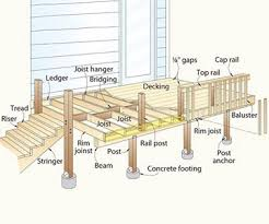 Spans Beams And Joists Oh My Wood Its Real Wood
