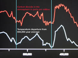 An Inconvenient Truth Graphs And Charts Will Media Expose Global Warming Con Job Accuracy In Media