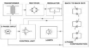 block diagram showing electronic soft