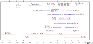 Proton Nmr Table