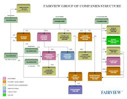 Property Management Chart Of Accounts 45 Structure Property Management