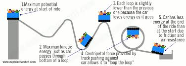 G Force Comparison Chart How Rollercoasters Work Science Of Rollercoasters
