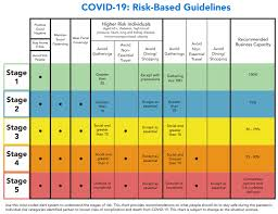 Learn more about the symptoms, diagnosis, and treatment of stage 4 copd. Austin Travis County Now In Stage 4 Of Covid 19 Risk Level Due To Lack Of Medical Personnel Kxan Austin