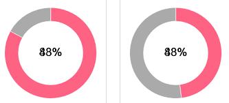 Vue Chartjs Pie Chart Overlapping Text In Vue Component For Doughnut Chart Js