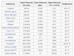 Alcohol Evaporation Temperature Chart Introducing The Rotobooster Extraction Future4200