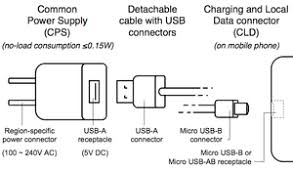 common external power supply gsma universal charging solution ucs and omtp common charging solution ccs edit