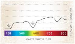 Costa Del Mar Lens Color Chart Costa Del Mar Lenses Frames Explained