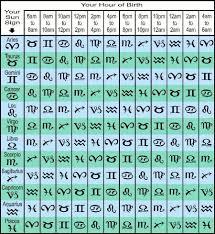 45 Circumstantial Sign Chart Calculator