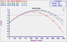 Ballistics Comparison Of 3 300 Blk Loads 300 Blk Vs 223 Loads